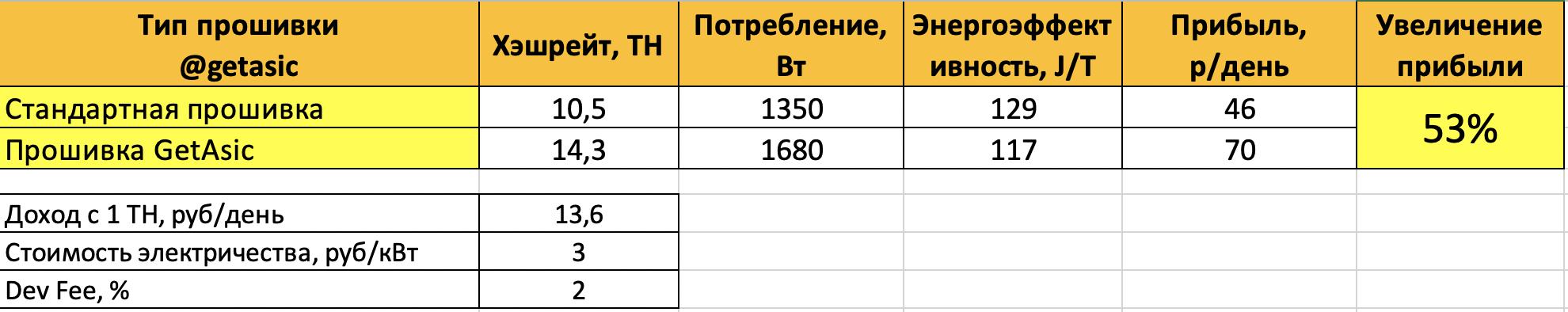 Расчет эффективность прошивки на Antminer T9