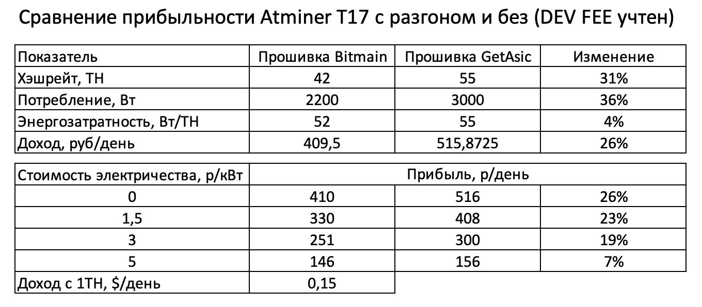 Прошивка T17 - Расчет доходности