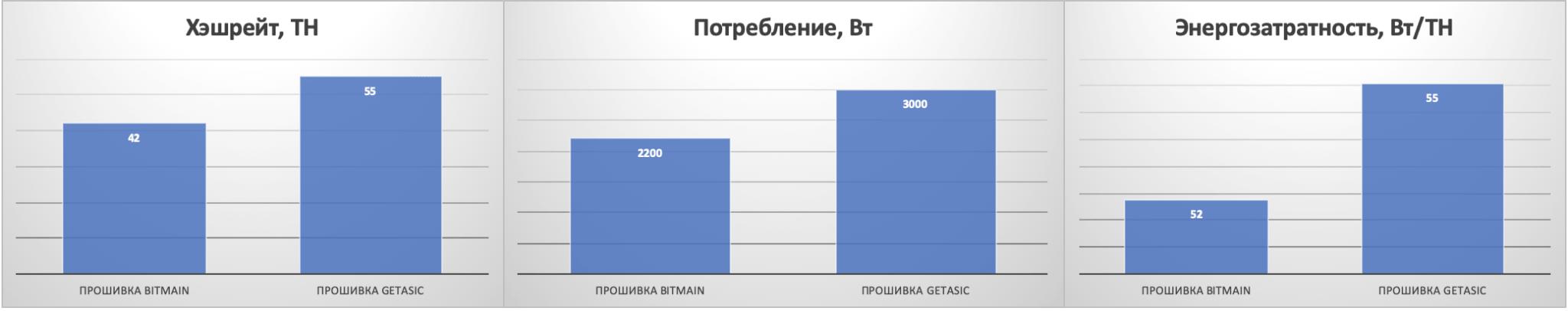 Прошивка T17 - Сравнение показателей