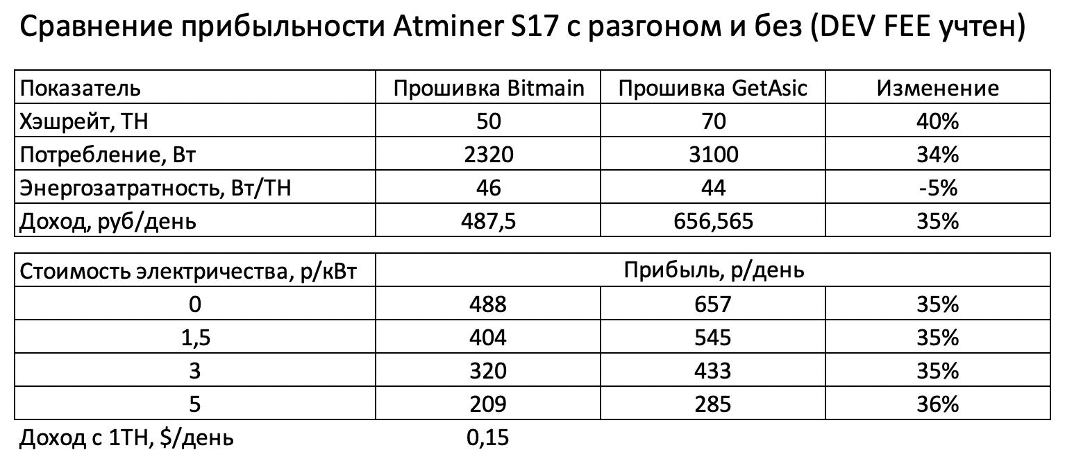 Сравнение прошивки Bitmain и Vnish getasic на antminer s17